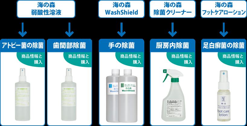 除菌シリーズ 5製品